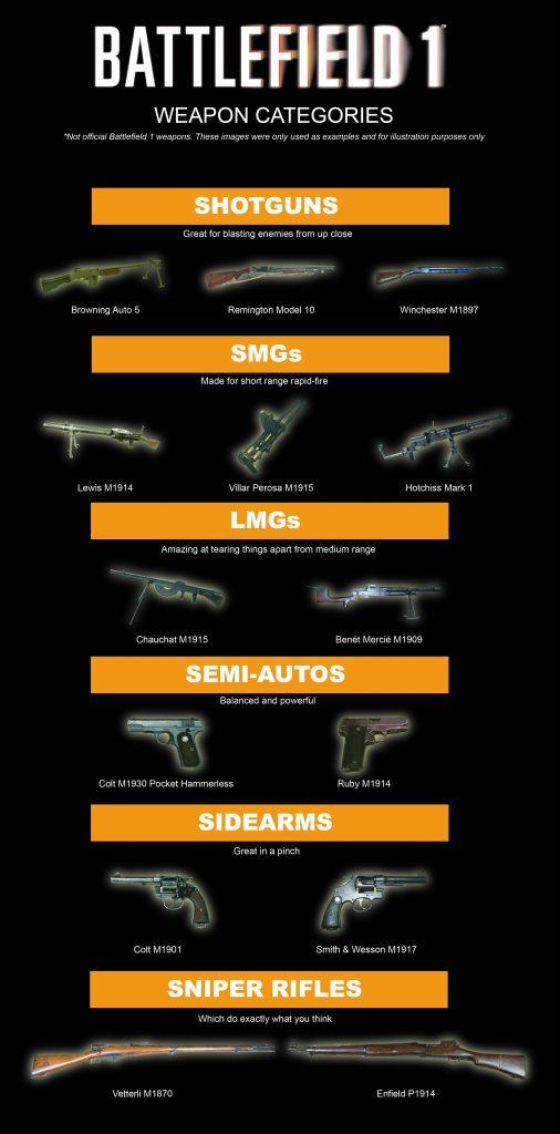 détails sur les armes de Battlefield 1