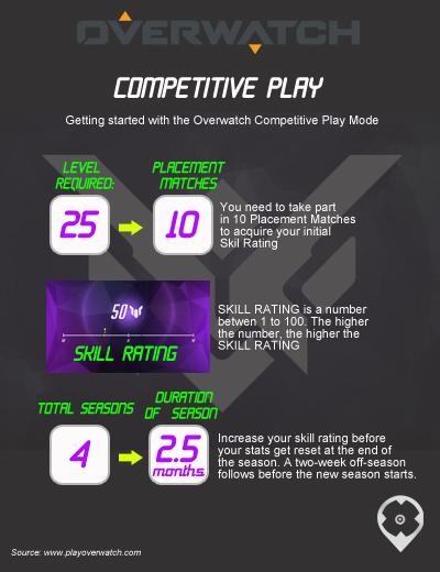 OverwatchCompetitivePlay1