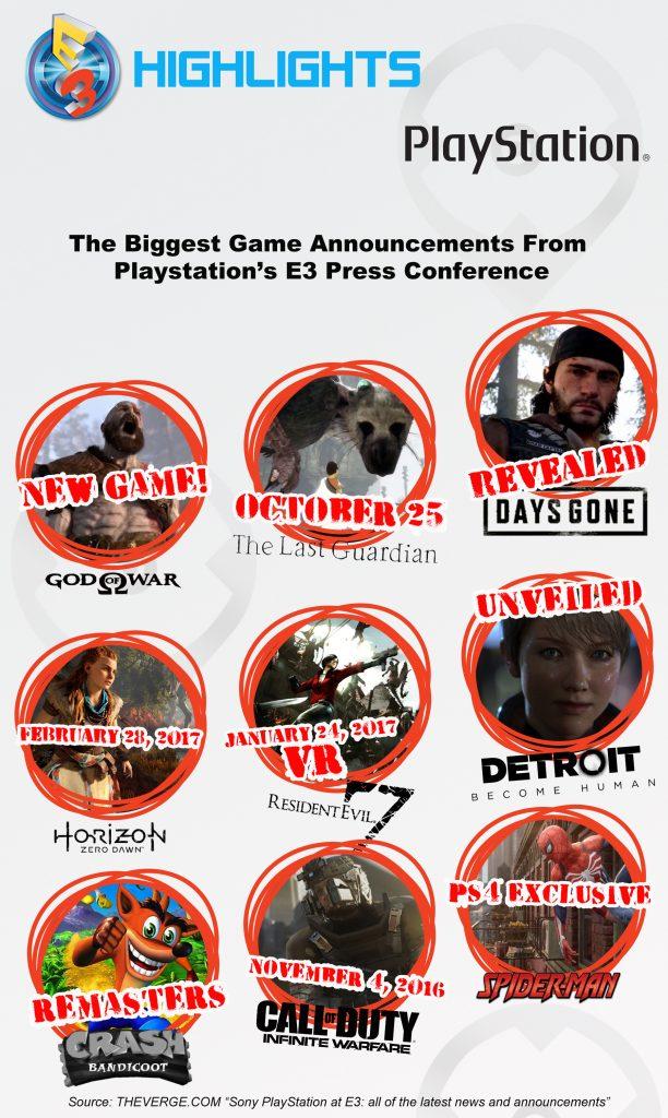 E3 2016 Sony HIGHLIGHTS PLAYSTATION