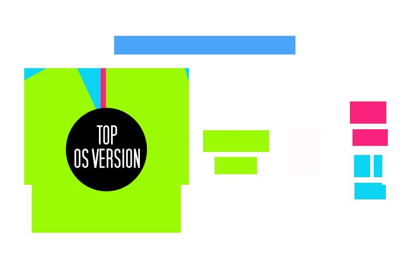 Top OS steam