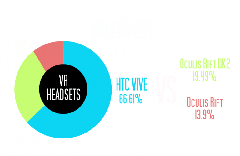 Top casque réalité virtuel