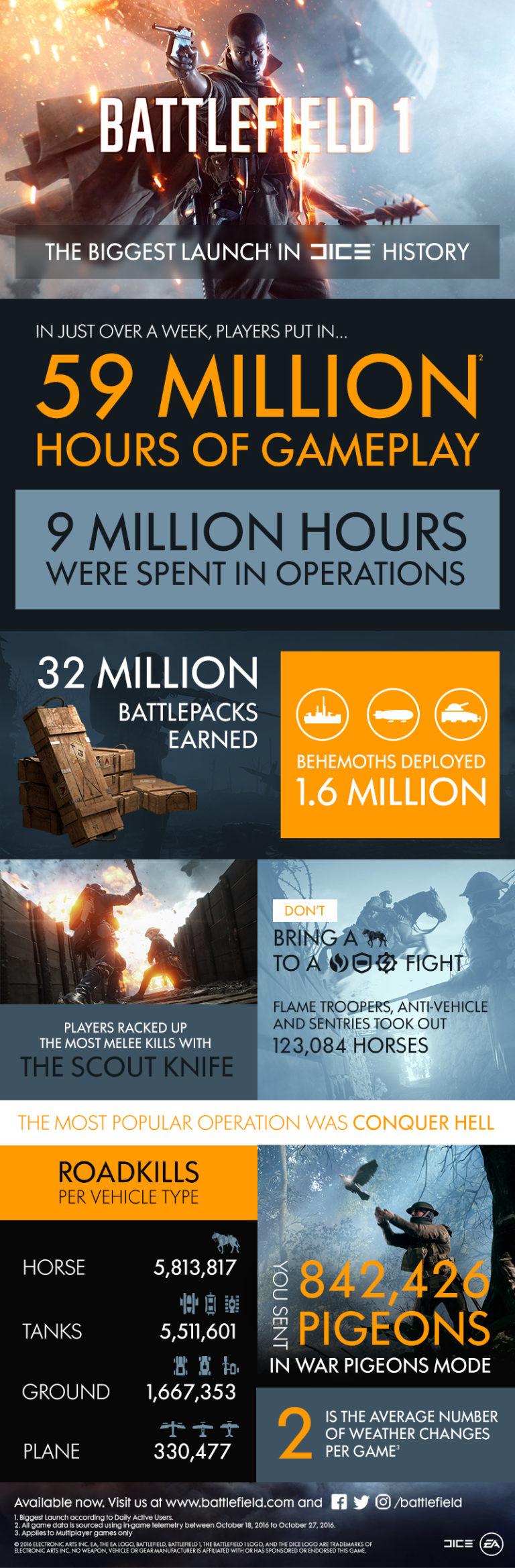 battlefield-1-stats