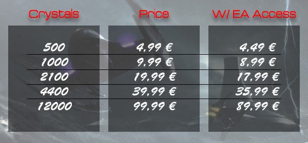 Star Wars Battlefront 2 Microtransactions Prices