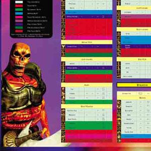 Warrior Kings - Guide Unités et Bâtiments